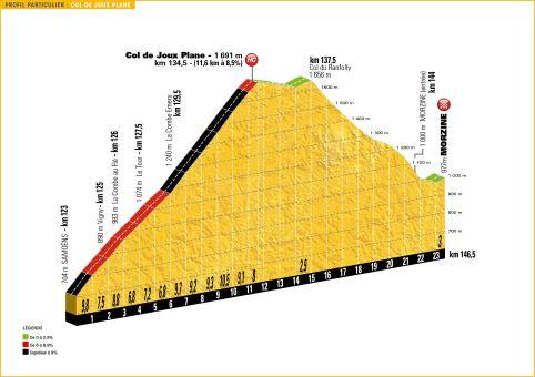 Stage 20 Col de Joux Plane