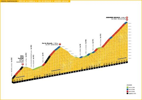 Stage 9 TDF