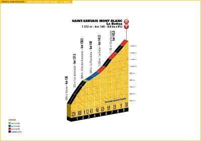 Stage 19, Mont Blanc