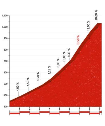 Stage 10 Col De Marie Blanque